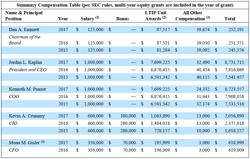Picture showing Summary Compensation Table excerpt
