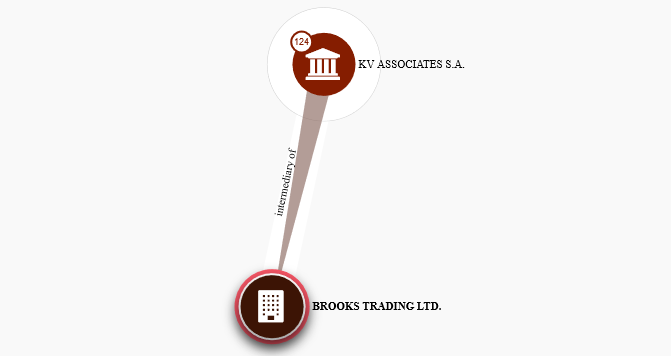ICIJ Panama Papers platform, image showing intermediary relationship of Brooks Trading to KV Associates