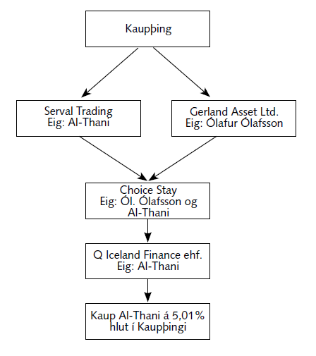 Flow chart of Investment Funding