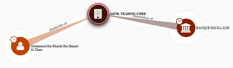 Mink Trading Shareholder and Intermediary Relationship Map
