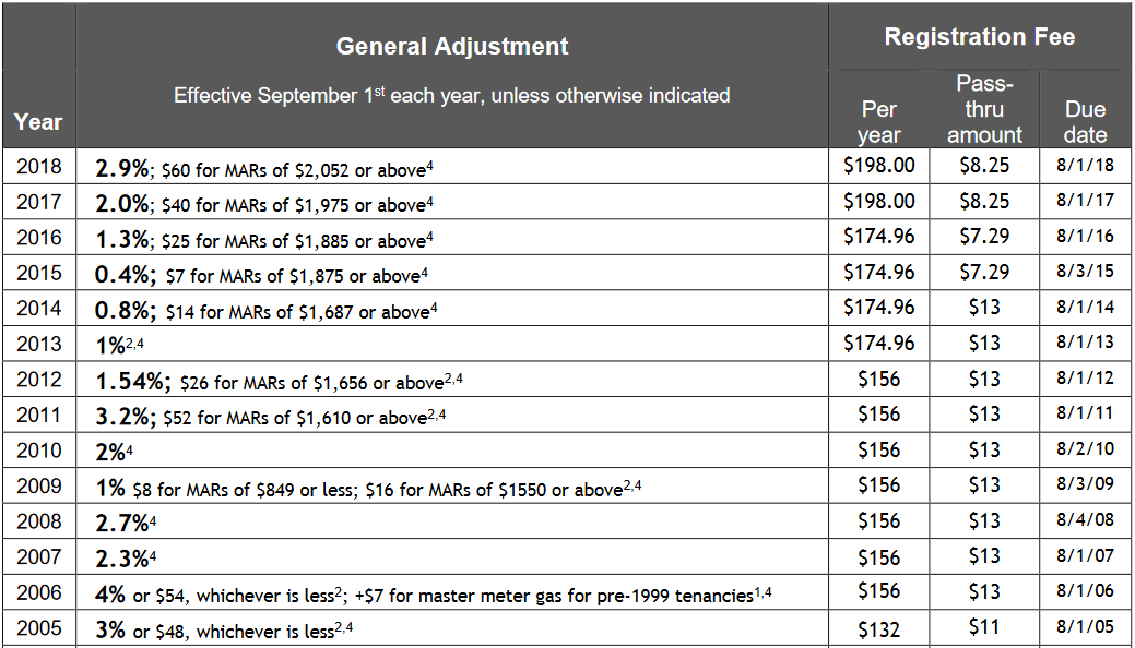 General Adjustment Rate Chart, see link, https://www.smgov.net/uploadedFiles/Departments/Rent_Control/Rents_and_Surcharges/current_GA_summary.pdf