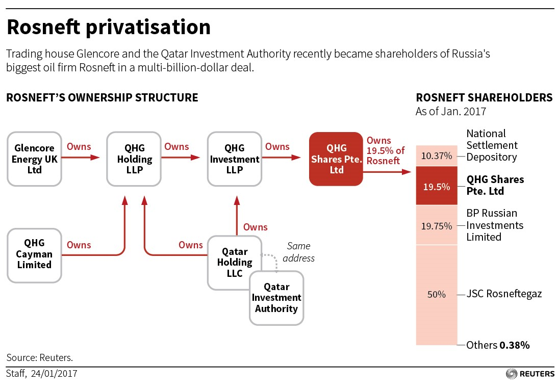 Chart Organizing Relationship Structure of Rosneft Ownership through QHG Shares Pte. Ltd