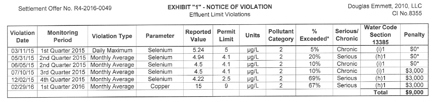 Image of Enforcement Action Three Document